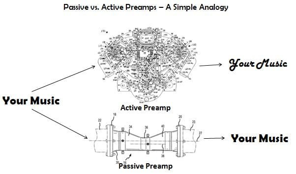 passive preamplifier vs. active preamplifier